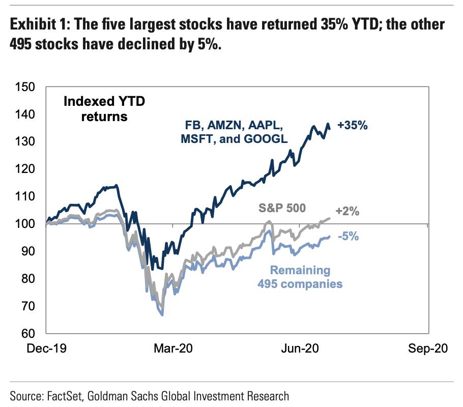 股市創新高,真的代表景氣嗎?扣掉「這幾隻股票」,情況可能不同了 - 股添樂 股市新觀點
