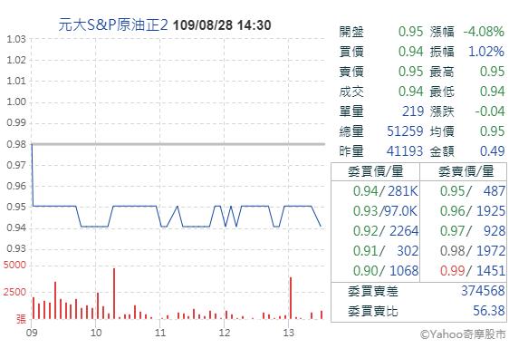 元大S&P原油正2(00672L)有機會逃過下市嗎? - 股添樂 股市新觀點